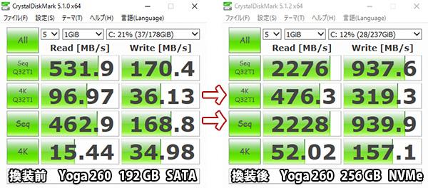 サムソン 950 PRO NVMe SSD 換装後のベンチマーク